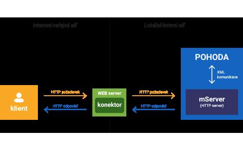 Komunikace POHODA mServeru a aplikací třetích stran (web server)