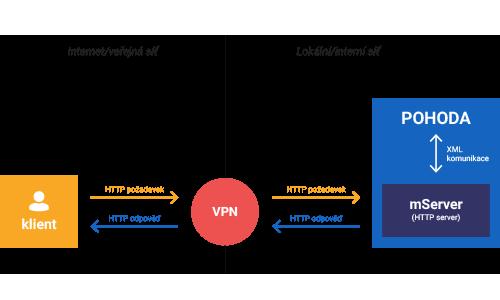 Komunikace POHODA mServeru a aplikací třetích stran (VPN)
