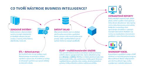Schéma popisující jednotlivé nástroje Business Intelligence